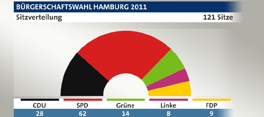 Es gab schon bessere Wahlabende als den gestrigen Wahlabend in Hamburg für die CDU. Minus 20 Prozentpunkte. Wahlergebnis fast halbiert. Das sind bittere Zahlen. Die Hamburger Freunde sind nach dem Ende der schwarz-grünen Koalition mit einem klaren CDU-Wahlprogramm angetreten. Das konservative Profil stand im Vordergrund. Was müssen wir in Berlin aus dem Wahlergebnis lernen?